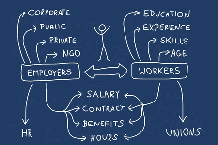 Werkgelegenheid en carrière - mindmap. Handgeschreven grafiek met belangrijke zaken over het personeelsbestand. Doodle illustratie. Vector Illustratie