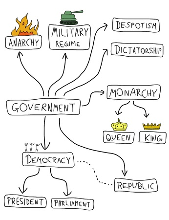 mindmap: Government mind map - political doodle graph with various political systems (democracy, monarchy, dictatorship, military regime).