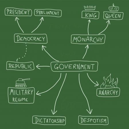 dictature: Carte d'esprit du gouvernement - politique graphe doodle avec divers syst�mes politiques (d�mocratie, monarchie, dictature, r�gime militaire). Illustration