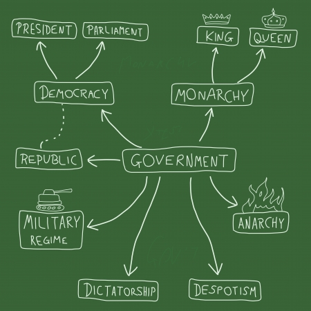 political system: Government mind map - political doodle graph with various political systems (democracy, monarchy, dictatorship, military regime).