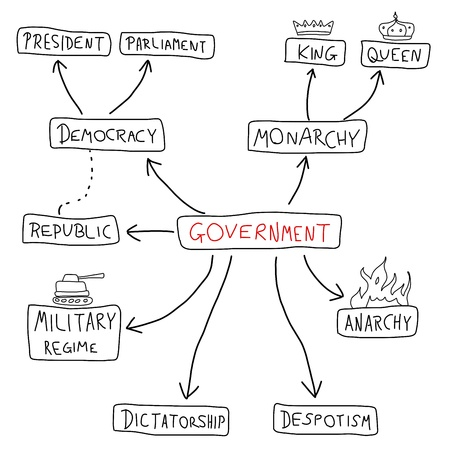 despotism: Government mind map - political doodle graph with various political systems (democracy, monarchy, dictatorship, military regime).