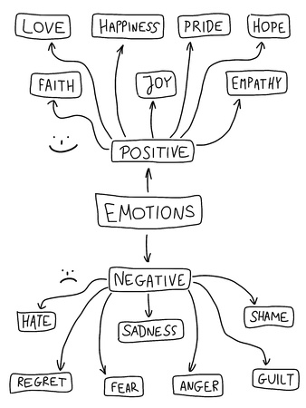 mindmap: Human emotion mind map - emotional doodle graph with various positive and negative emotions.