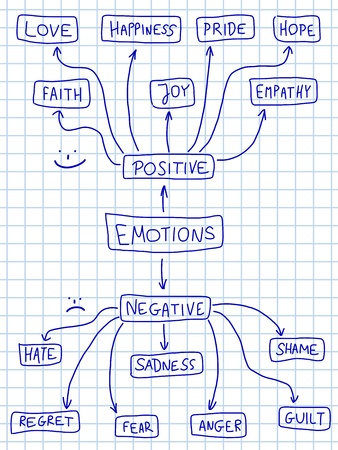 shame: Human emotion mind map - emotional doodle graph with various positive and negative emotions.