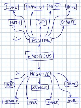 geloof hoop liefde: Menselijke emotie mindmap - emotionele doodle grafiek met verschillende positieve en negatieve emoties.