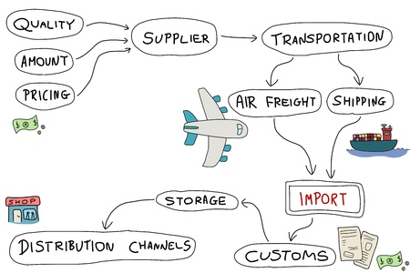 supplier: Import mind map - doodle graph with concepts related to product import and export.