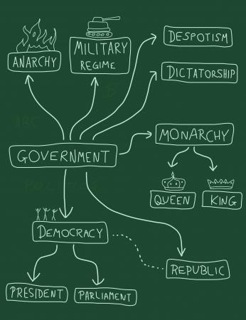 governmental: Gobierno mapa mental - gr�fico pol�tico doodle con diferentes sistemas pol�ticos (democracia, monarqu�a, dictadura, el r�gimen militar). Vectores