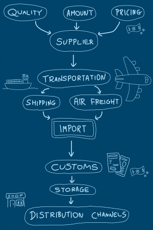 Import mind map - doodle graph with concepts related to product import and export.