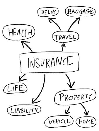 risico analyse: Verzekeringen mindmap - doodle grafiek met verzekeringen. Stock Illustratie