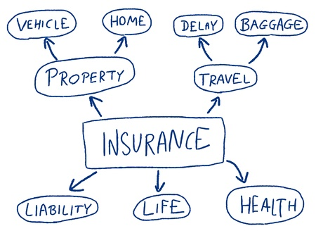 Insurance mind map - doodle graph with types of insurance.