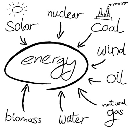 Energy mind map - doodle graph with types of energy generation. Vector