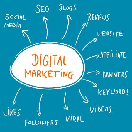 Digital marketing mindmap brainstorm flowchart - text doodle related to internet business advertising. Vector