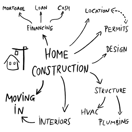 Home construction mind map flowchart - text doodle related to house development. Vector