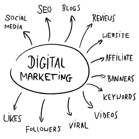Digital marketing mind map flowchart - text doodle related to internet business advertising. Illustration