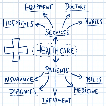 issues: Healthcare mind map - doodle graph with medical industry issues.