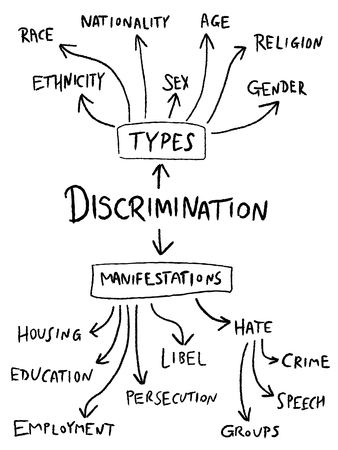 sex discrimination: Discrimination mind map - gender, sex, age and race equality flowchart.