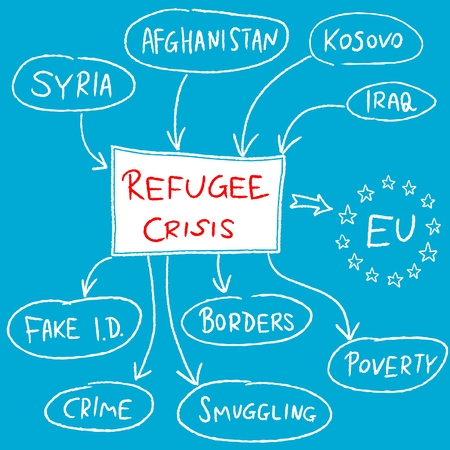 influx: Refugee crisis in European Union - mind map illustration. Illustration