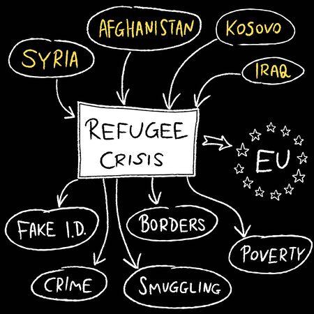 influx: Refugee crisis in European Union - mind map illustration. Illustration