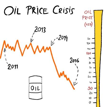 overproduction: Oil price crisis doodle - crude oil value chart. Petroleum industry illustration.