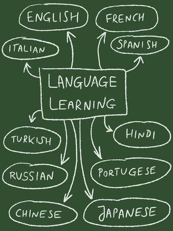 mindmap: Language learning mind map - popular foreign languages.