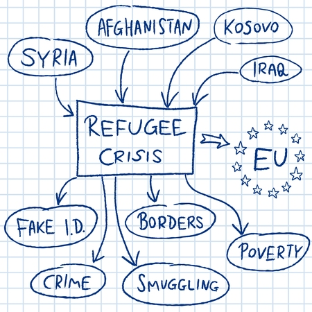 influx: Refugee crisis in European Union - mind map illustration. Stock Photo