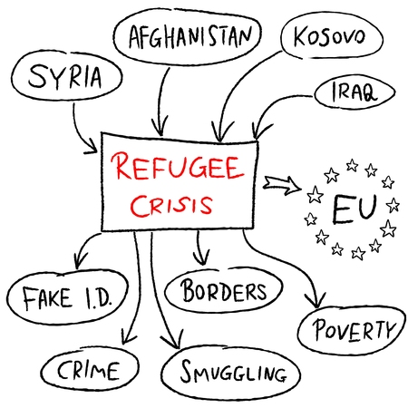 refugee: Refugee crisis in European Union - mind map illustration. Illustration