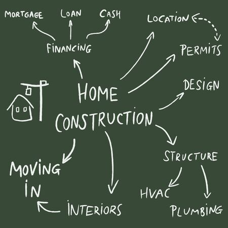 permits: Home construction mind map flowchart - text doodle related to house development.