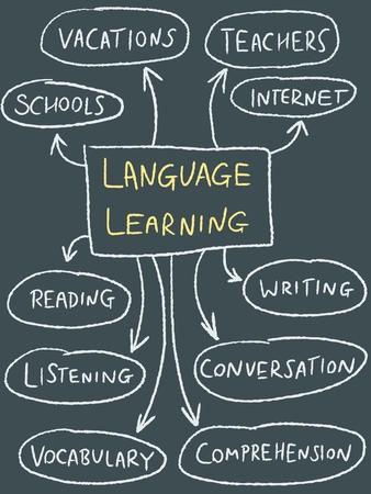 language learning: Language learning mind map - education doodle illustration.