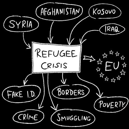 influx: Refugee crisis in Europe - mind map illustration.