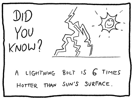 Lightning bolt and thunderstorm fact - fun trivia cartoon doodle concept. Newspaper funny comic fact.