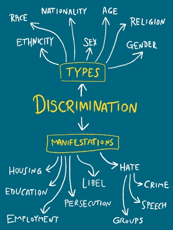 Discrimination mind map - gender, sex, age and race equality flowchart.