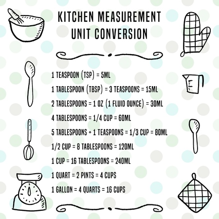 Kitchen Unit Conversion Chart Baking Measurement Units Cooking