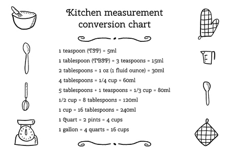 Kitchen unit conversion chart - baking measurement units. Cooking design.