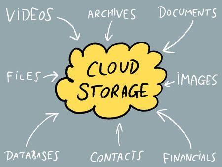 Cloud technology - modern IT tech. Cloud storage mind map vector illustration.
