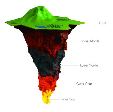3 d 地球の図構造は、白で隔離。地殻、マントル、下部マントル、外核と内核地球の断面図。階層化された地球。