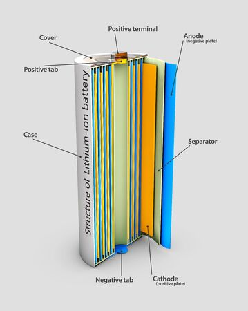 3d Illustration of Li-ion battery structure, industrial high current batteries