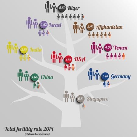 totales: Infograf�a de la tasa de fecundidad total �rbol