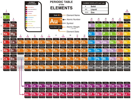 nobel: Vector - Colorful Periodic Table of the Chemical Elements - including Element Name, Atomic Number, Atomic Weight, Element Symbol - Also Element Categories & Element State (Solid, liquid & gas)