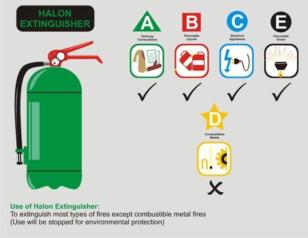 flammability: Vector - Halon Extinguisher Uses Illustration