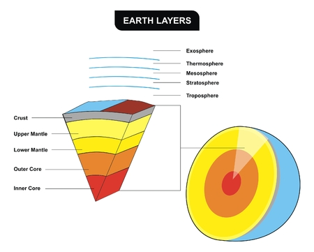 VECTOR Earth Layers Vertical Cross Section Including Inner core outer core lower mantle upper mantle crust troposphere stratosphere mesosphere thermosphere Education of Geology