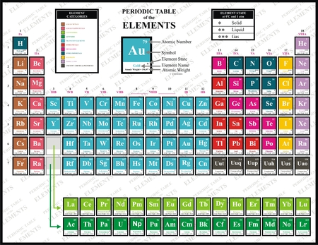 Periodic table of the chemical elements including element name vector colorful periodic table of the chemical elements including element name atomic number urtaz