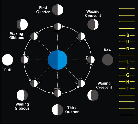 waxing: Moon Phases vector Illustration
