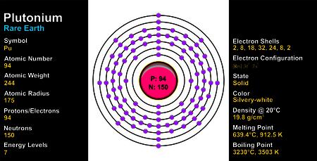 plutonium: Plutonium Atom