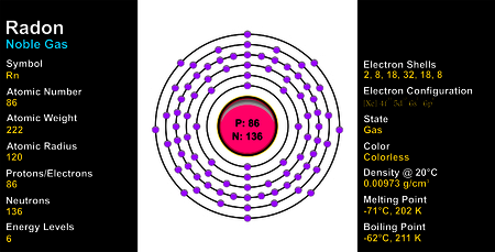 radon: Radon Atom Illustration