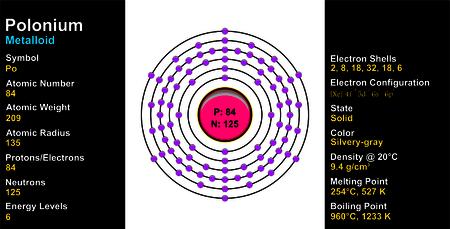 polonium: Polonium Atom Illustration
