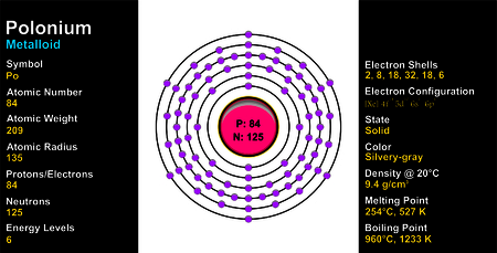 Polonium Atom Illustration