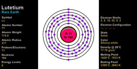Lutetium Atom Illustration