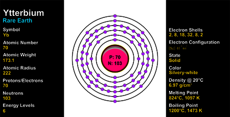 Ytterbium Atom