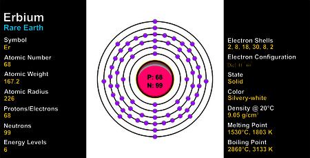 Erbium Atom