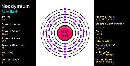 Neodymium Atom