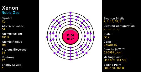 electron shell: Xenon Atom Illustration